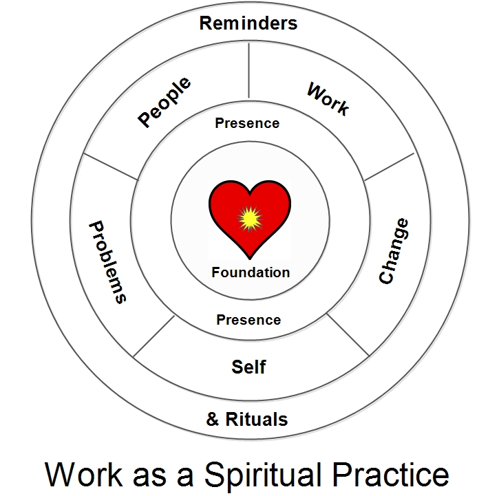 How to make your work your spiritual practice
